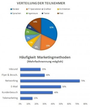 Welche Marketingmethoden Freelancer am meisten einsetzen!