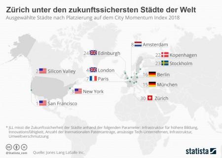 Zwar nicht Weltmeister, aber Zürich unter den Top 30 der zukunftssichersten Städte